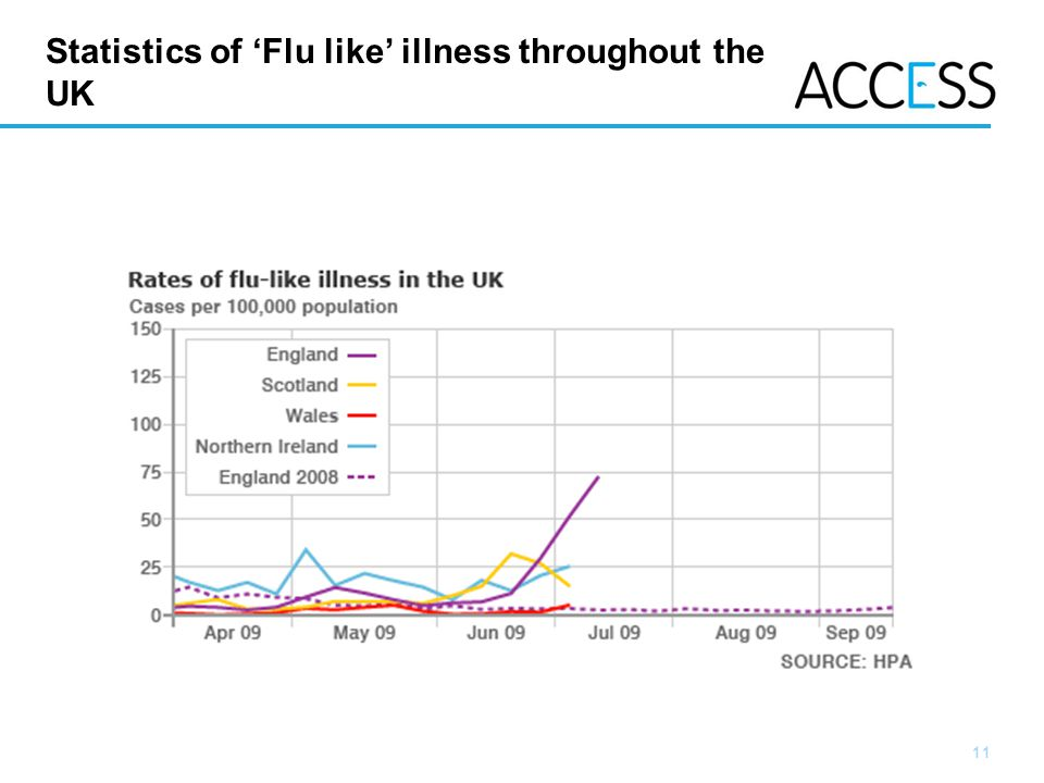 Statistics of 'Flu like' illness throughout the UK