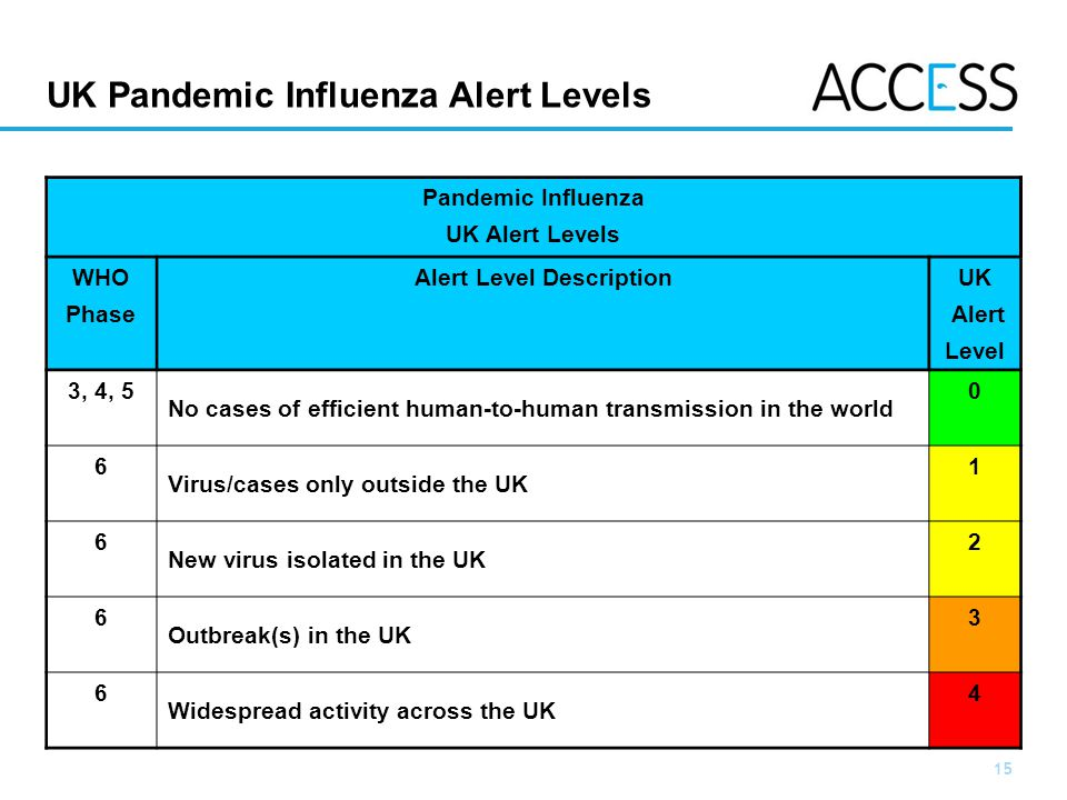 UK Pandemic Influenza Alert Levels