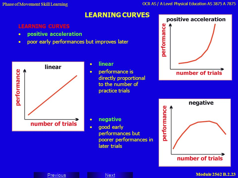 LEARNING CURVES LEARNING CURVES positive acceleration
