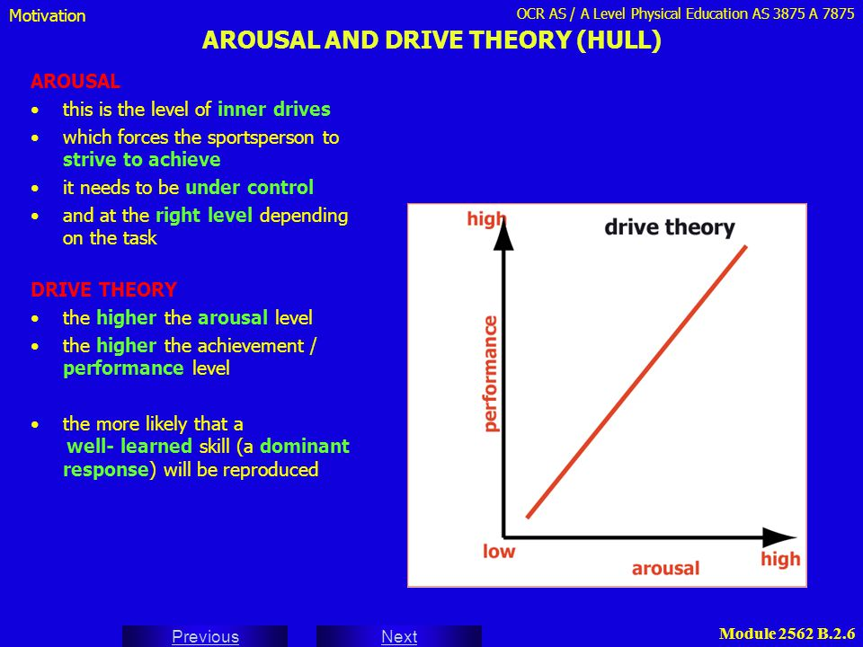AROUSAL AND DRIVE THEORY (HULL)