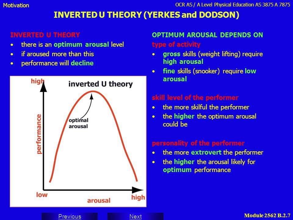 INVERTED U THEORY (YERKES and DODSON)
