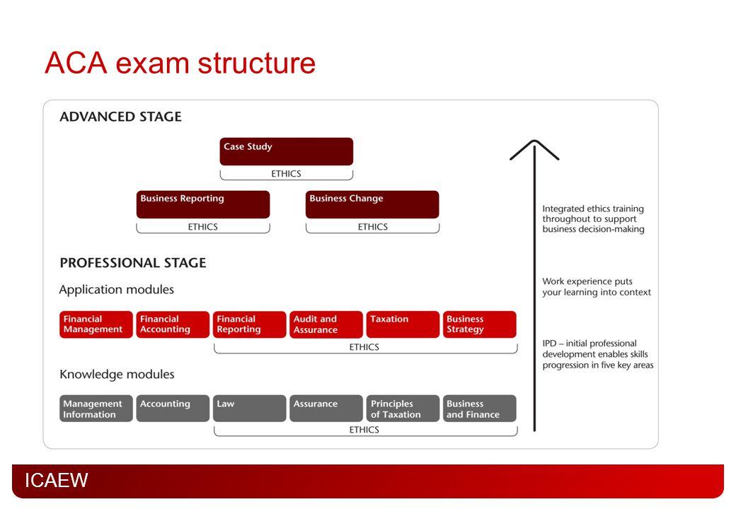 ACA exam structure