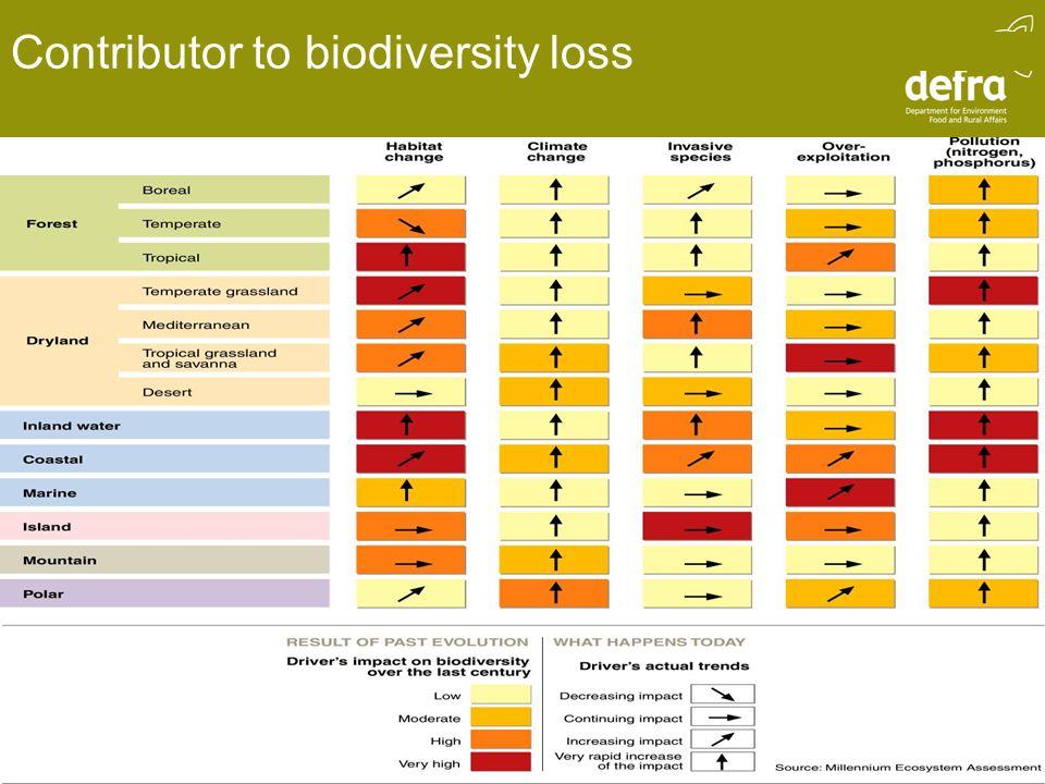 Contributor to biodiversity loss
