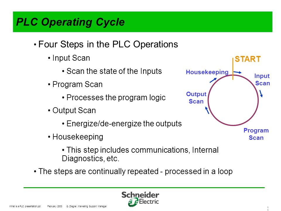 PLC Operating Cycle Four Steps in the PLC Operations Input Scan