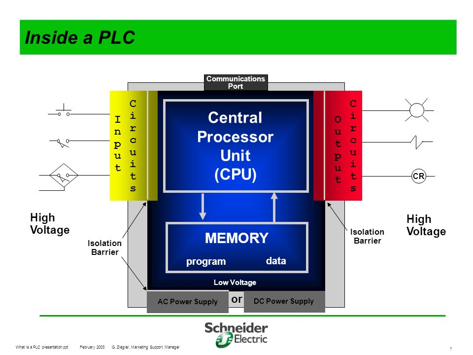 Inside a PLC Central Processor Unit (CPU) MEMORY Circuits Circuits