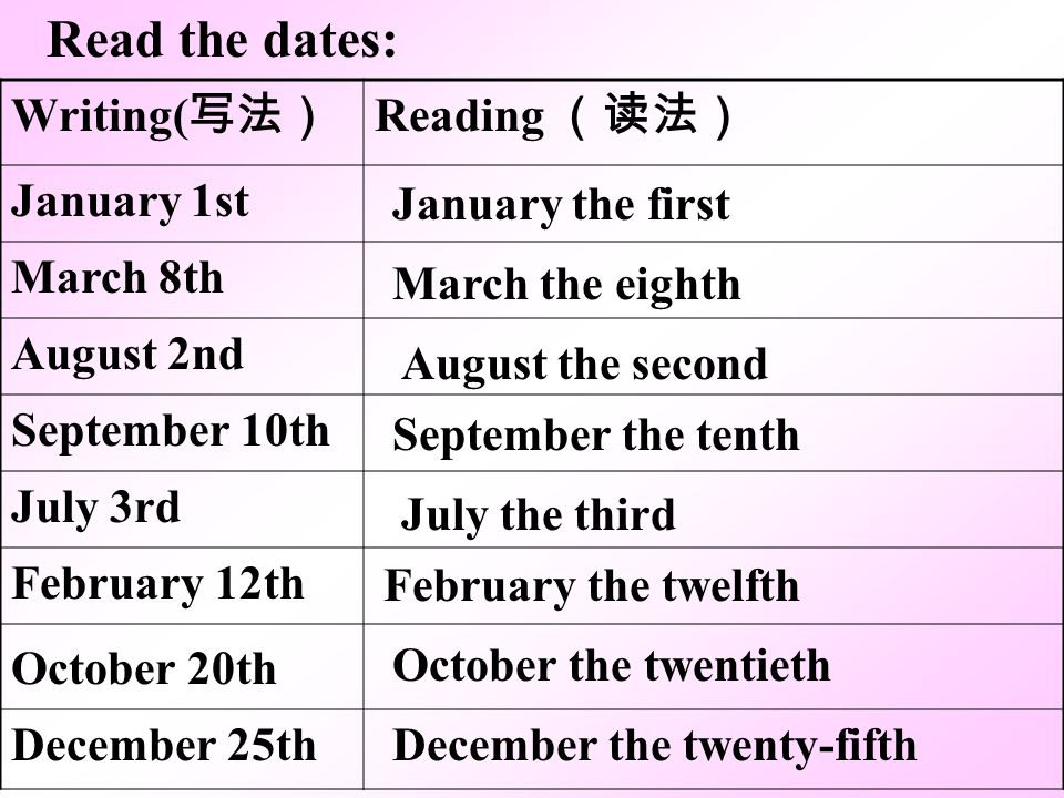 Read the dates: Writing(写法) Reading (读法) January 1st March 8th