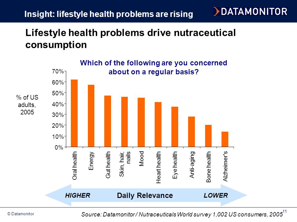Lifestyle health problems drive nutraceutical consumption