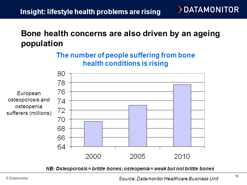 Bone health concerns are also driven by an ageing population