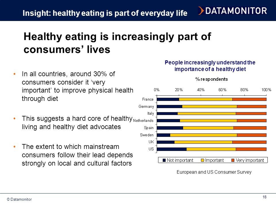 Healthy eating is increasingly part of consumers' lives