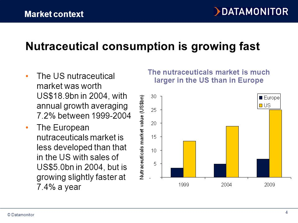 Nutraceutical consumption is growing fast