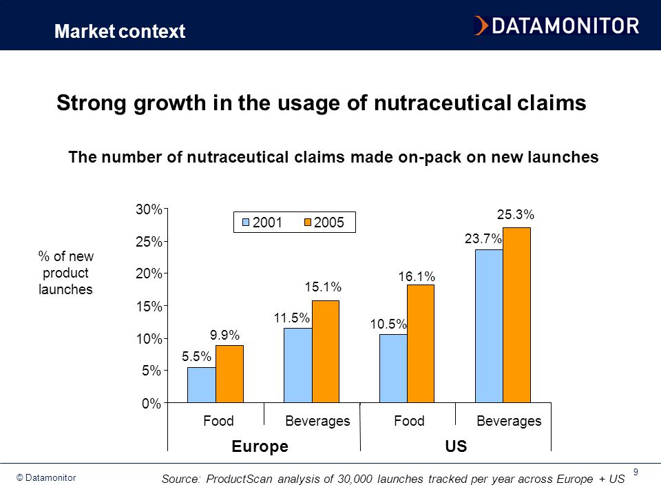 Strong growth in the usage of nutraceutical claims