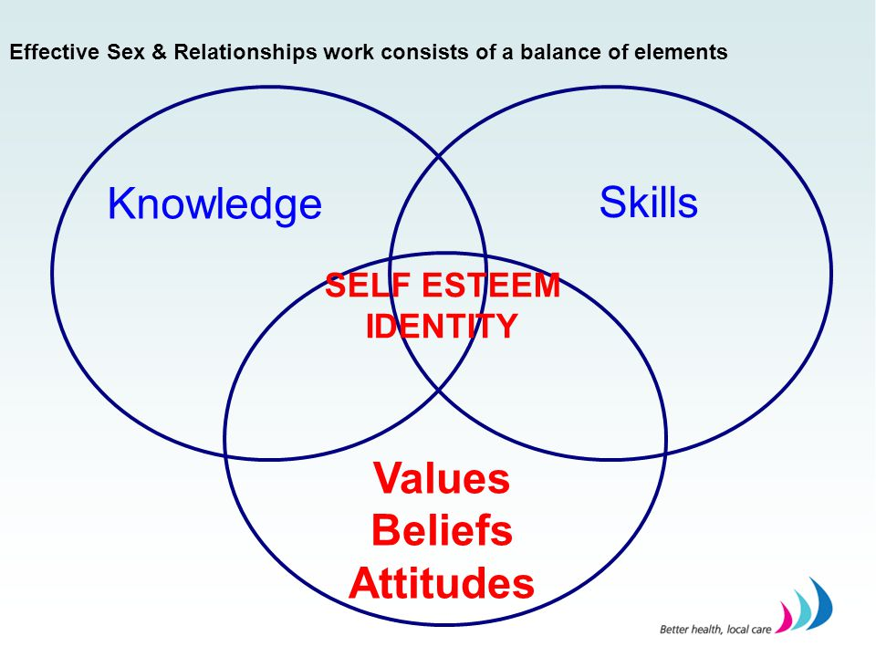 Values Beliefs Attitudes