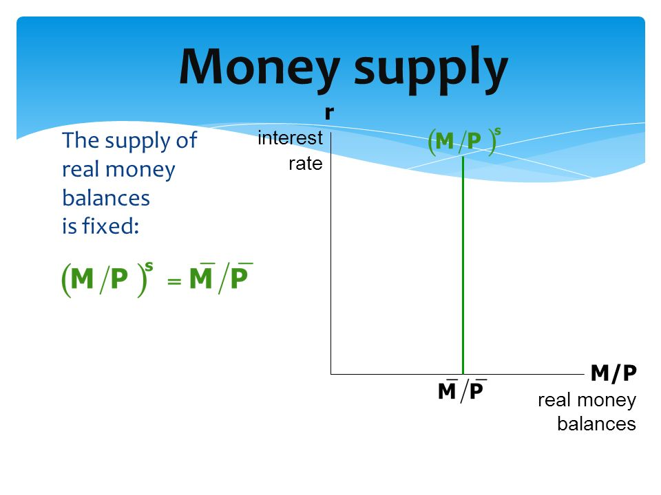 Money supply The supply of real money balances is fixed: r M/P