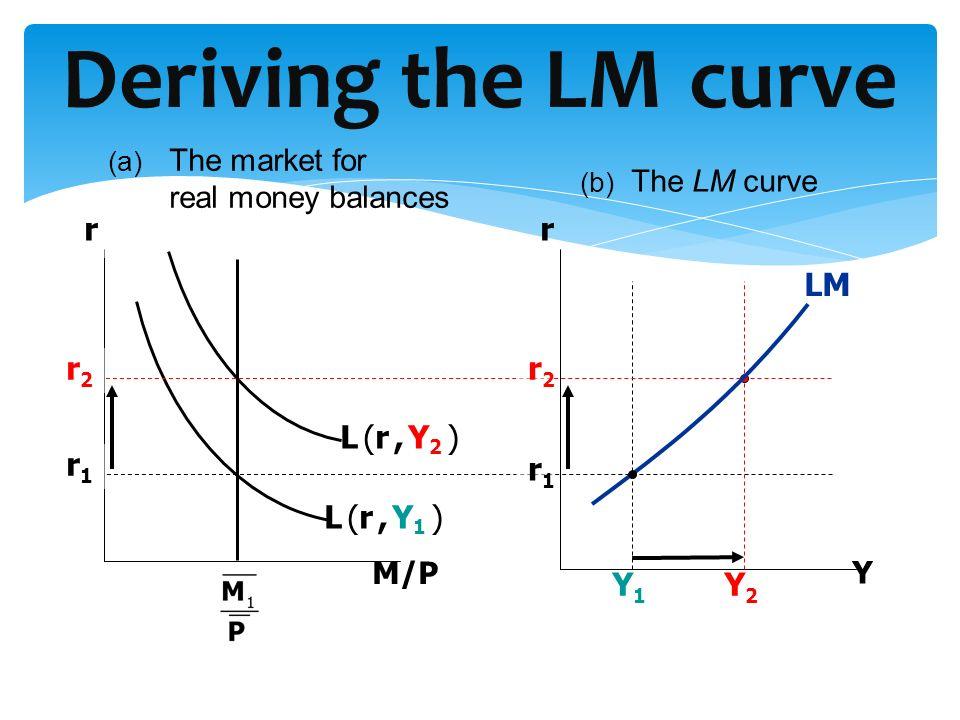 Deriving the LM curve r r L (r , Y2 ) LM Y1 Y2 L (r , Y1 ) r2 r2 r1 r1