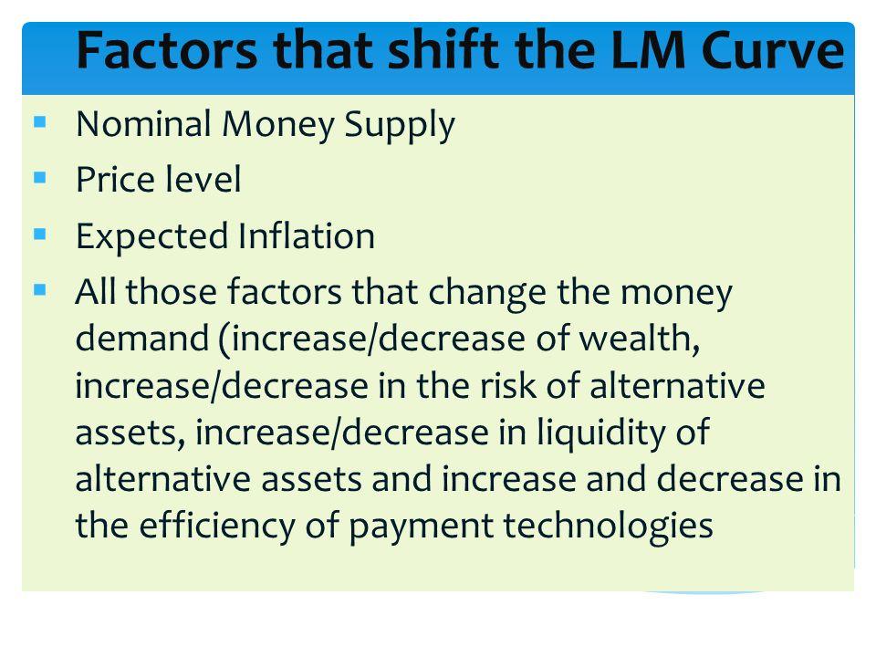 Factors that shift the LM Curve