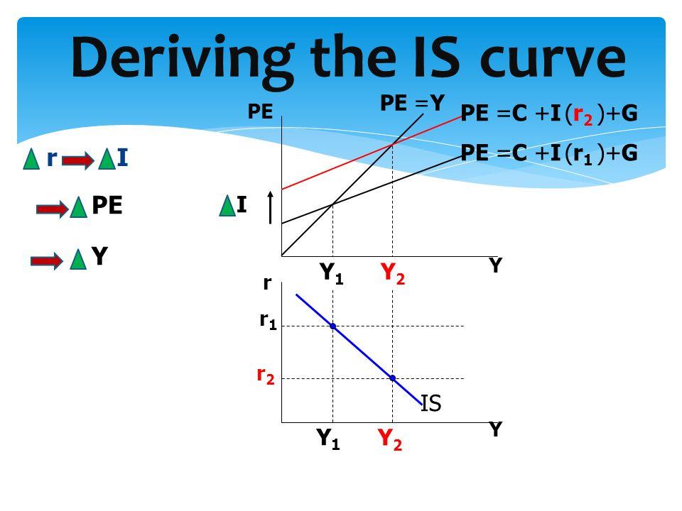 Deriving the IS curve r I PE Y PE =C +I (r2 )+G PE =C +I (r1 )+G I Y1