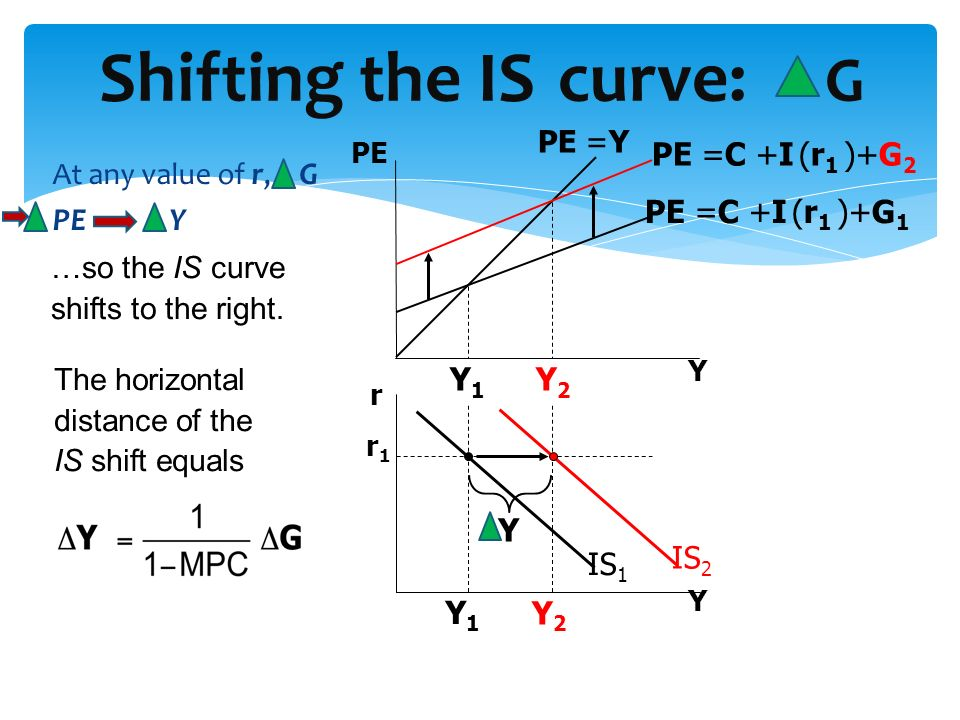 Shifting the IS curve: G