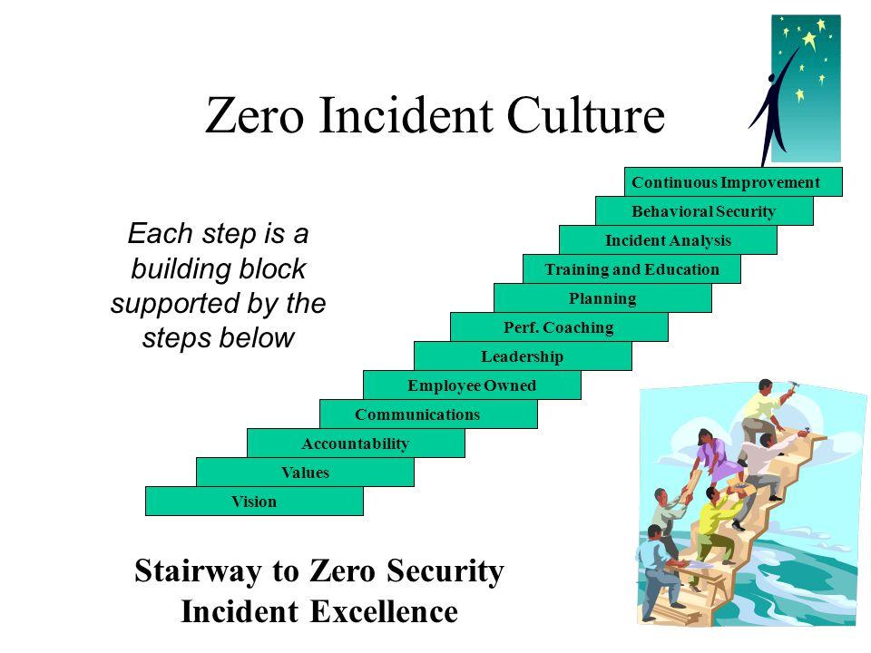 Zero Incident Culture Stairway to Zero Security Incident Excellence