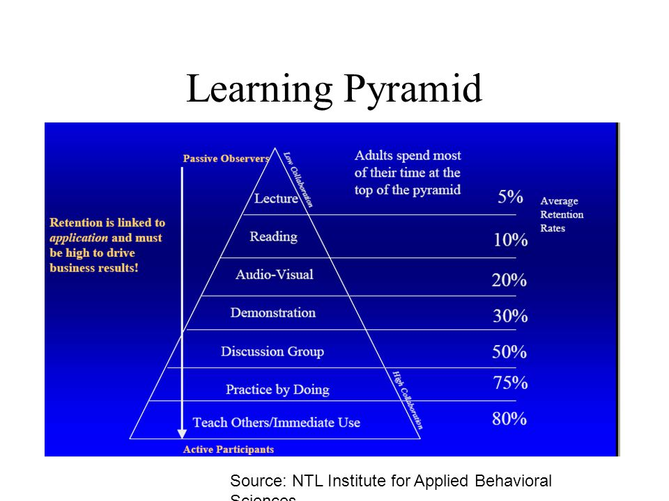Learning Pyramid Source: NTL Institute for Applied Behavioral Sciences