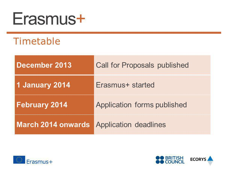 Timetable December 2013 Call for Proposals published 1 January 2014