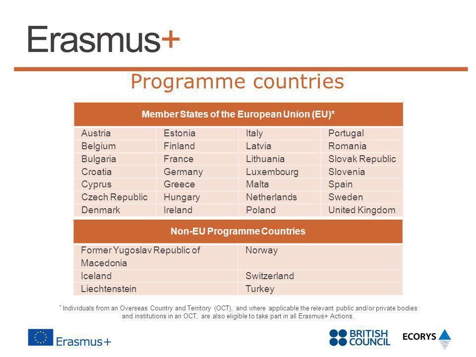 Member States of the European Union (EU)* Non-EU Programme Countries