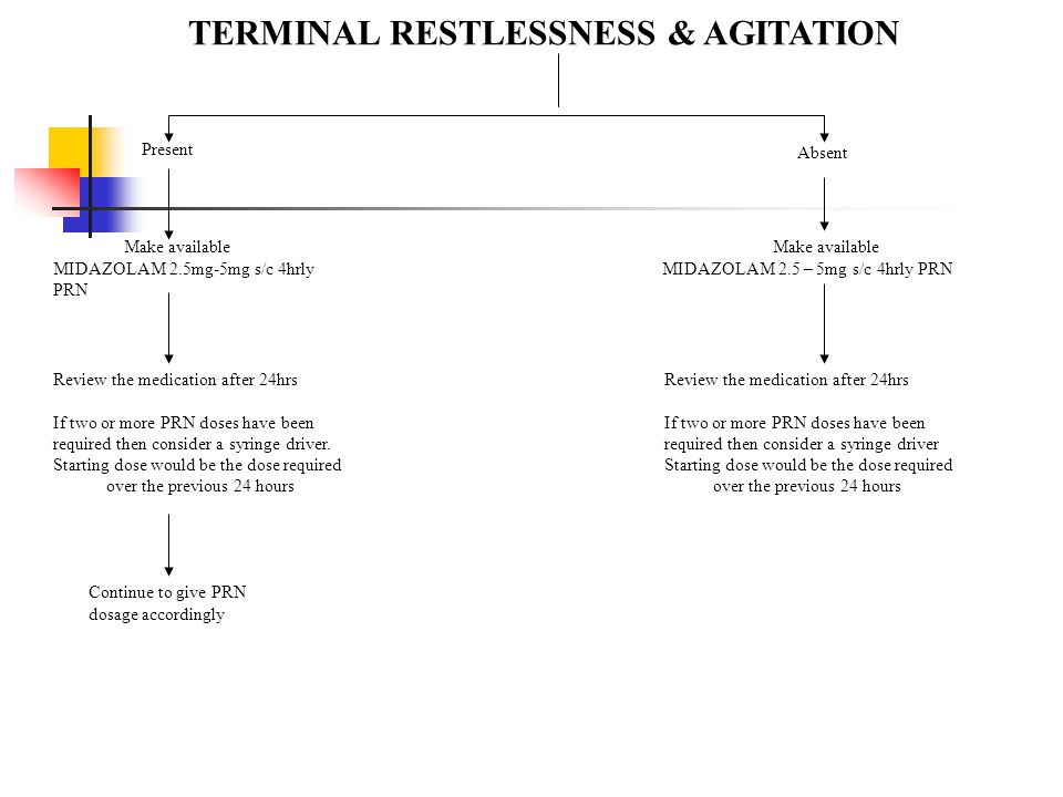 TERMINAL RESTLESSNESS & AGITATION