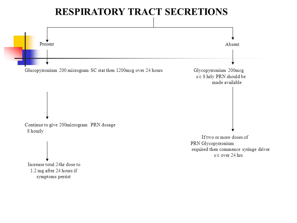 RESPIRATORY TRACT SECRETIONS