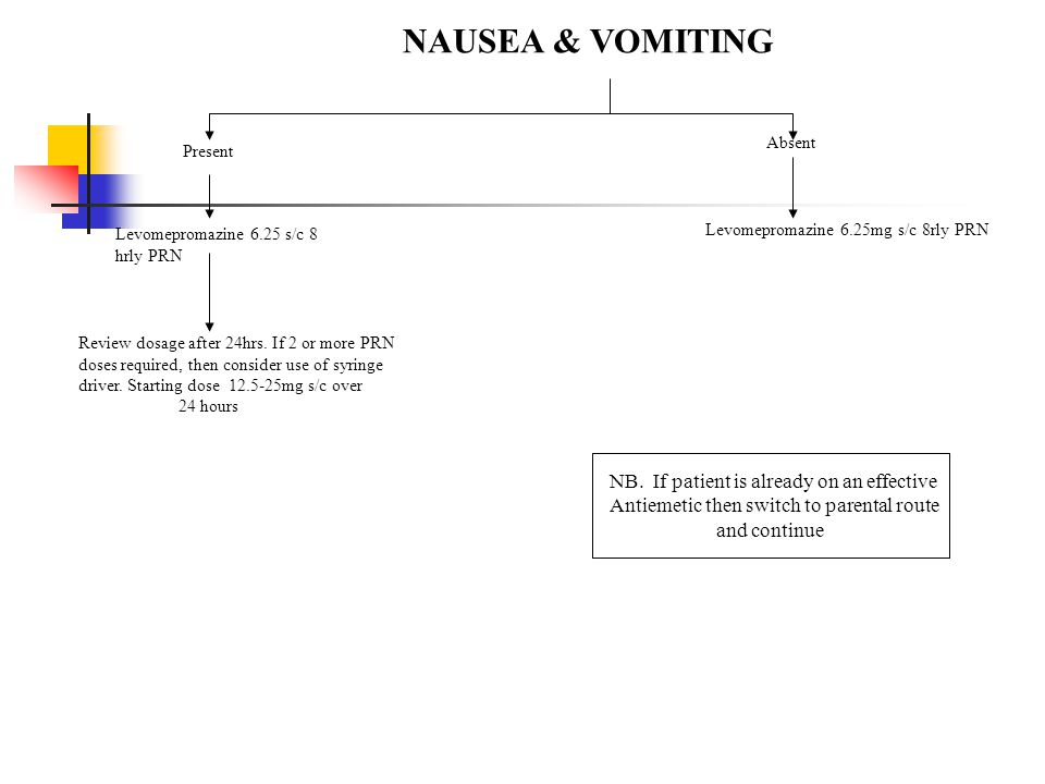 NAUSEA & VOMITING NB. If patient is already on an effective