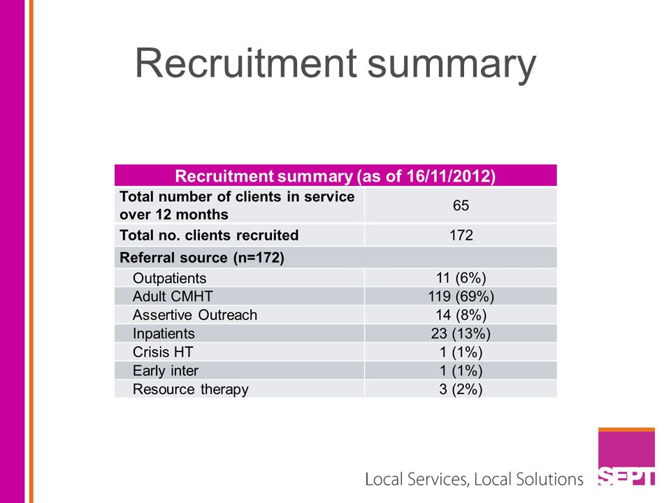 Recruitment summary
