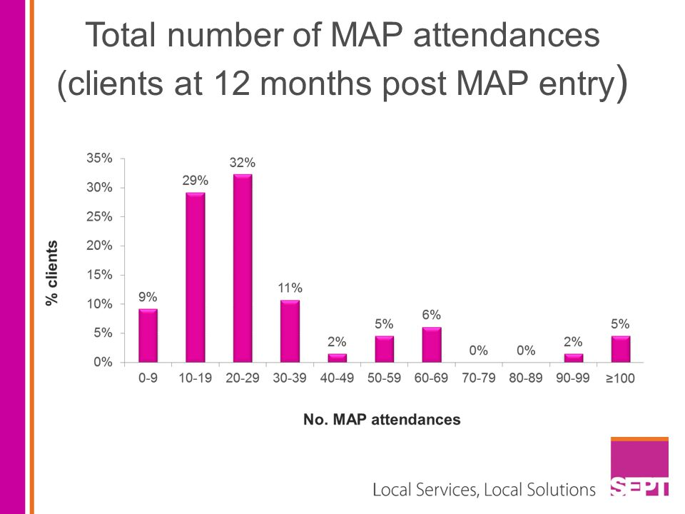 Total number of MAP attendances (clients at 12 months post MAP entry)