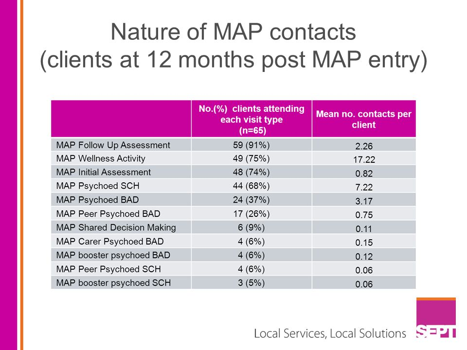 Nature of MAP contacts (clients at 12 months post MAP entry)