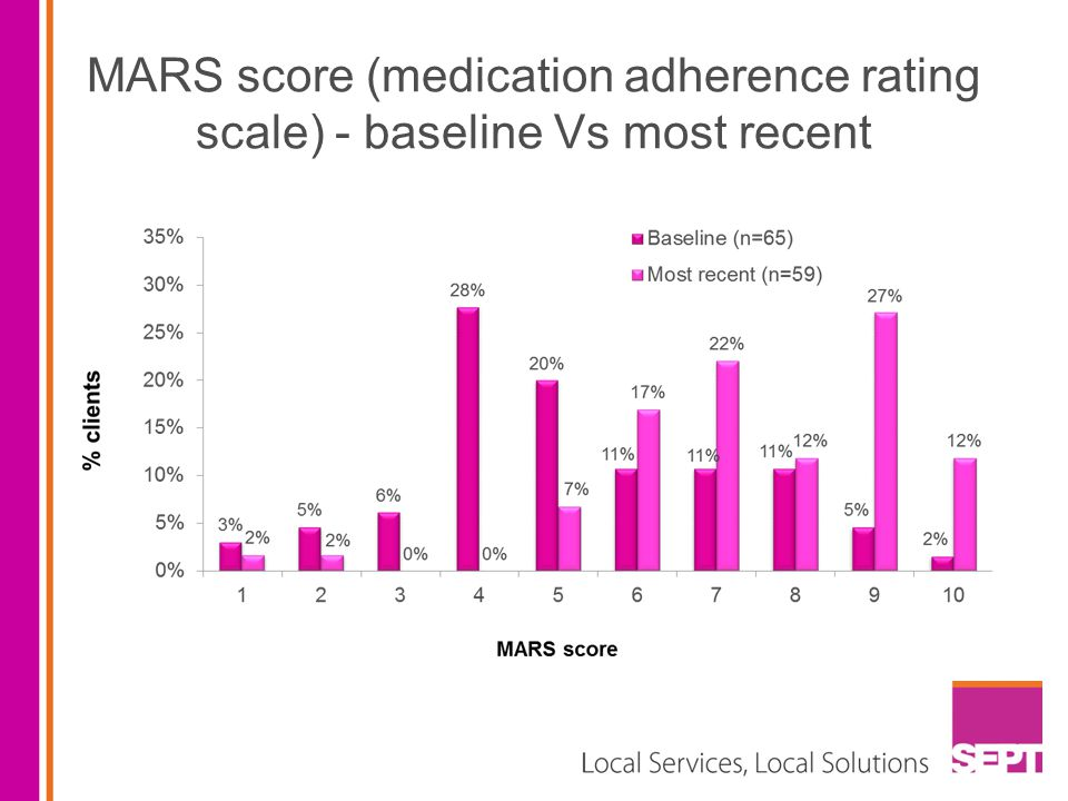 MARS score (medication adherence rating scale) - baseline Vs most recent
