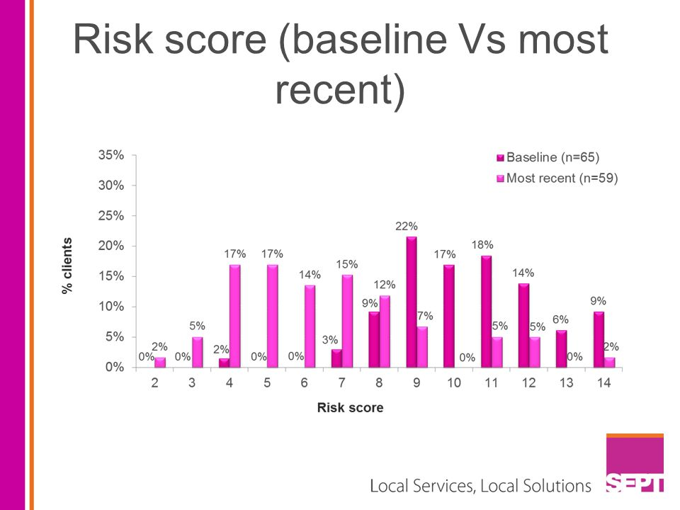 Risk score (baseline Vs most recent)