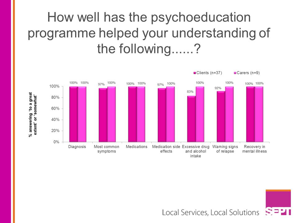 How well has the psychoeducation programme helped your understanding of the following......