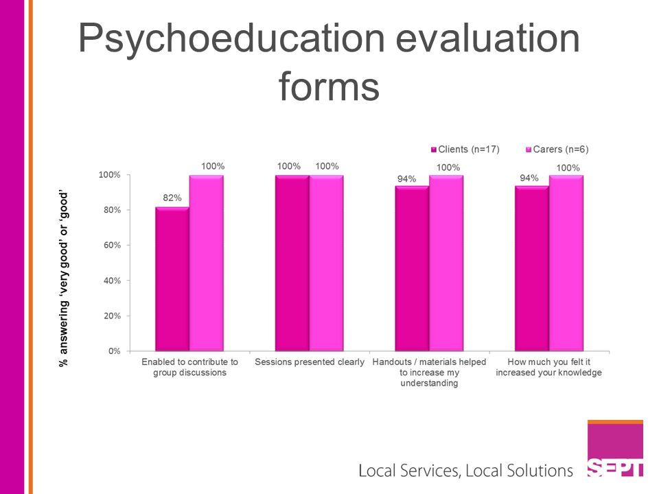 Psychoeducation evaluation forms