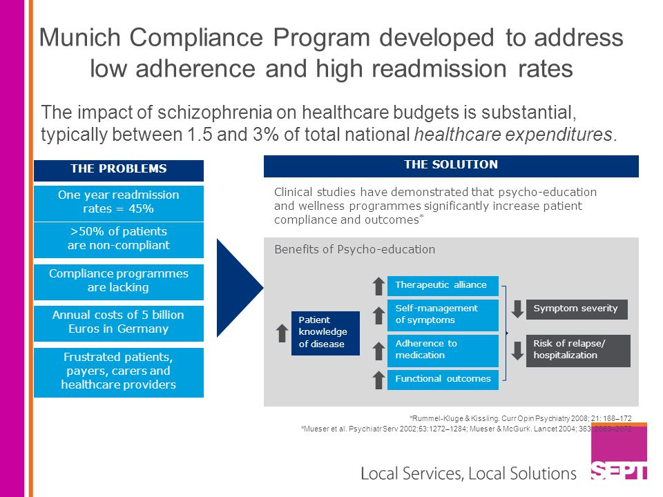 Munich Compliance Program developed to address low adherence and high readmission rates