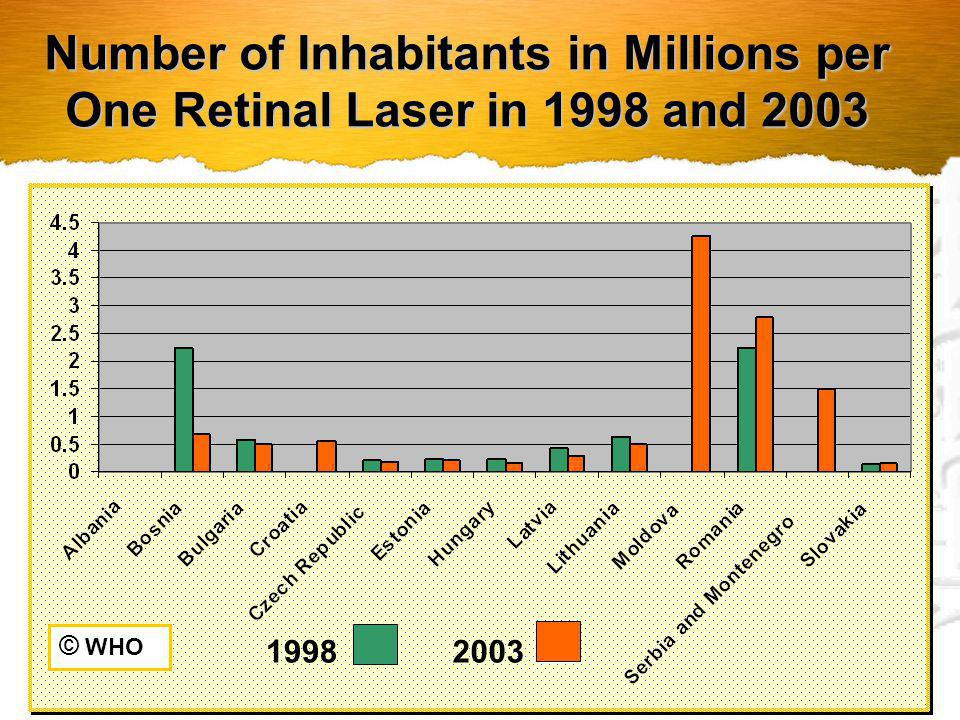 Number of Inhabitants in Millions per One Retinal Laser in 1998 and 2003