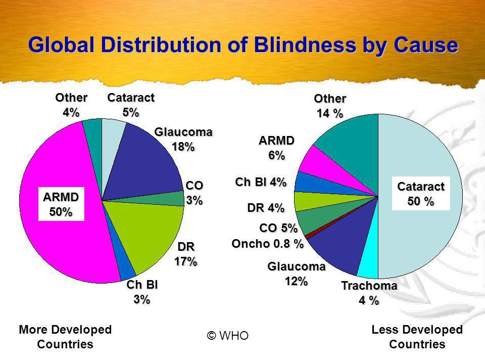 Global Distribution of Blindness by Cause