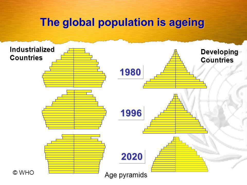 The global population is ageing