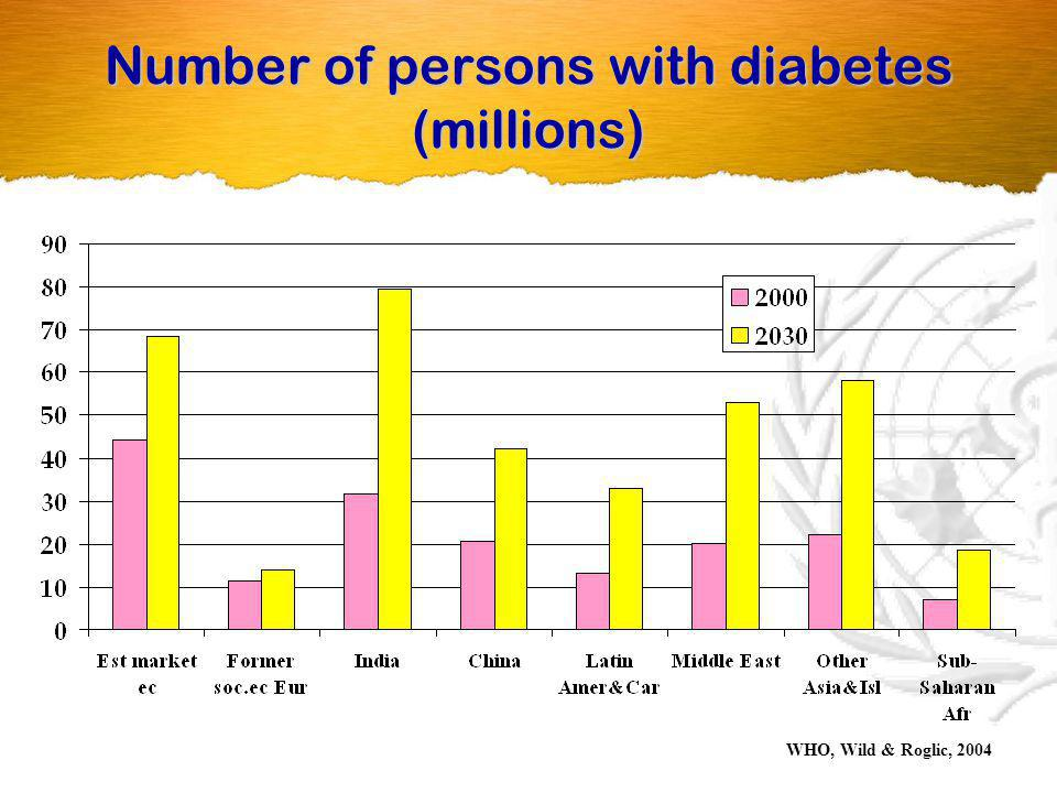 Number of persons with diabetes (millions)