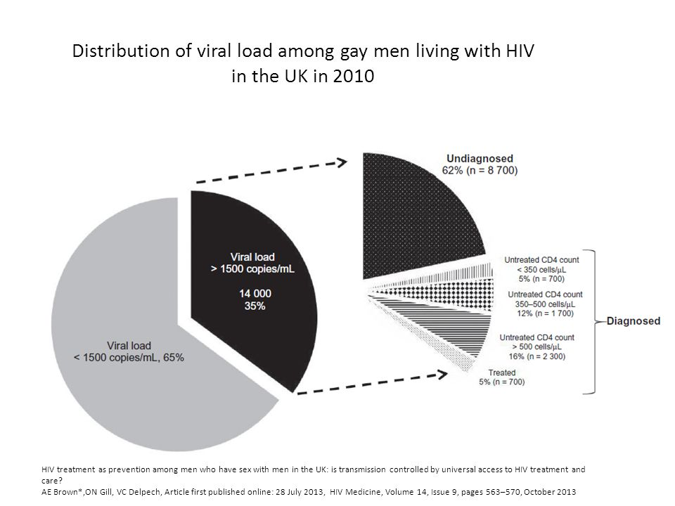 Distribution of viral load among gay men living with HIV in the UK in 2010