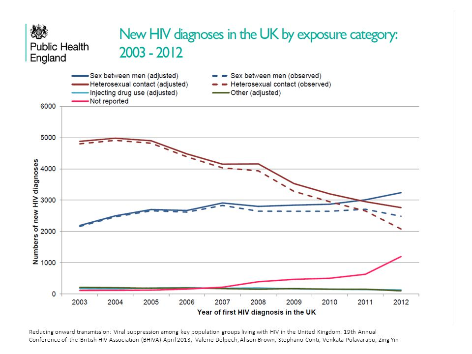Reducing onward transmission: Viral suppression among key population groups living with HIV in the United Kingdom.