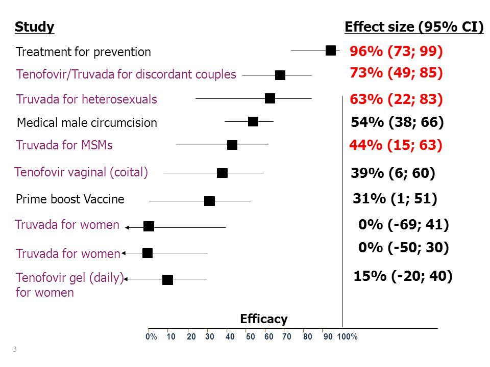 Effect size (95% CI) 96% (73; 99) 73% (49; 85) 63% (22; 83)