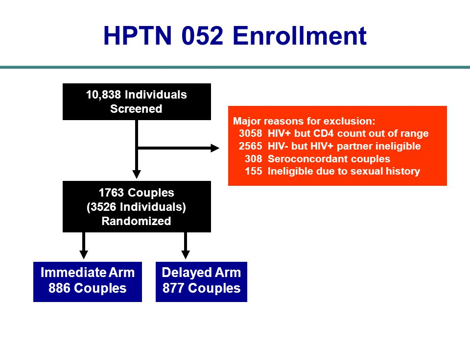 HPTN 052 Enrollment Immediate Arm 886 Couples Delayed Arm 877 Couples