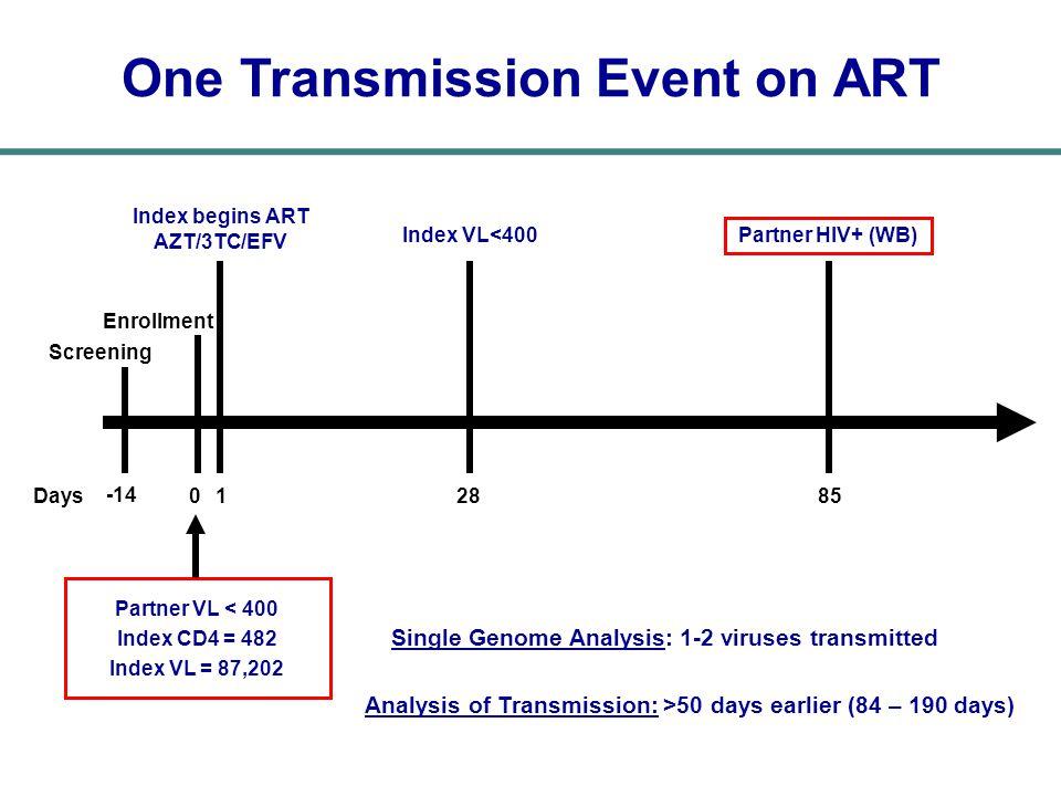 One Transmission Event on ART Index begins ART AZT/3TC/EFV