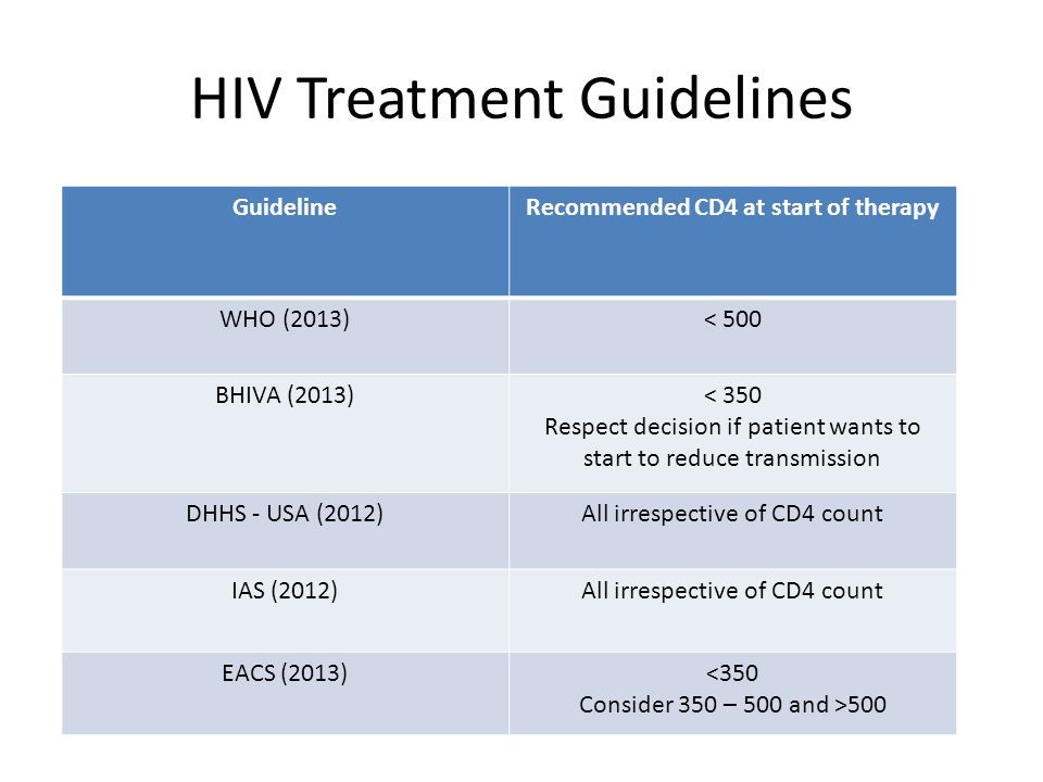 HIV Treatment Guidelines