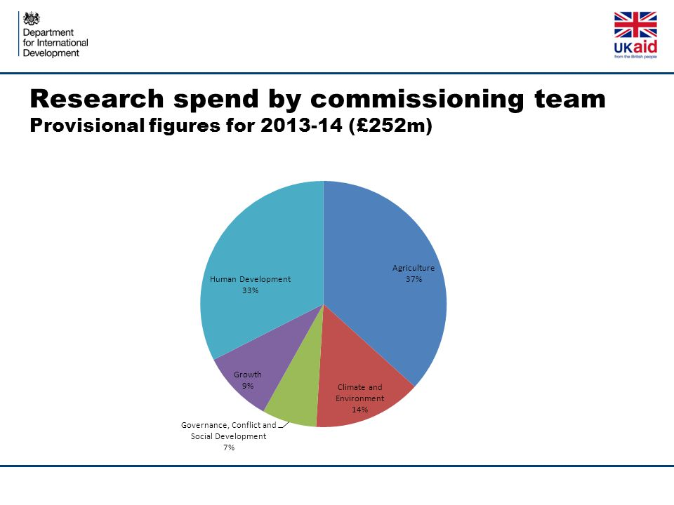 Research spend by commissioning team Provisional figures for 2013-14 (£252m)