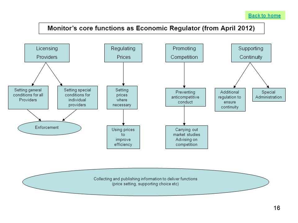 Monitor's core functions as Economic Regulator (from April 2012)