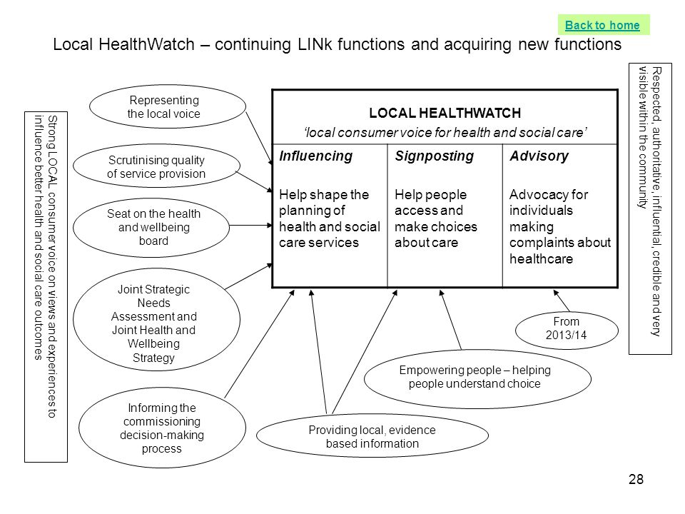 Back to home Local HealthWatch – continuing LINk functions and acquiring new functions.