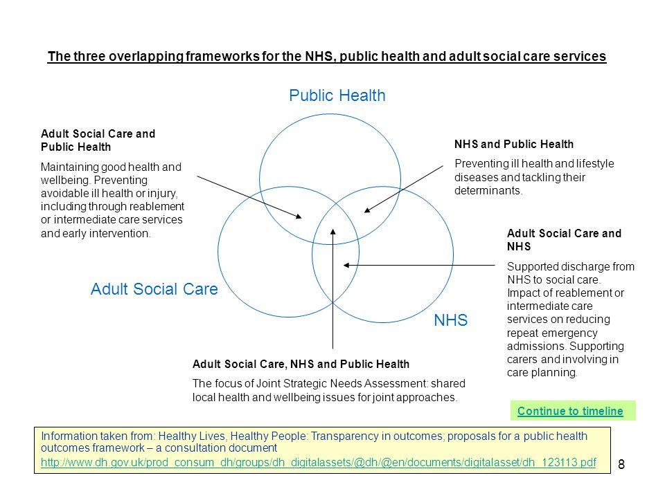 Public Health Adult Social Care NHS
